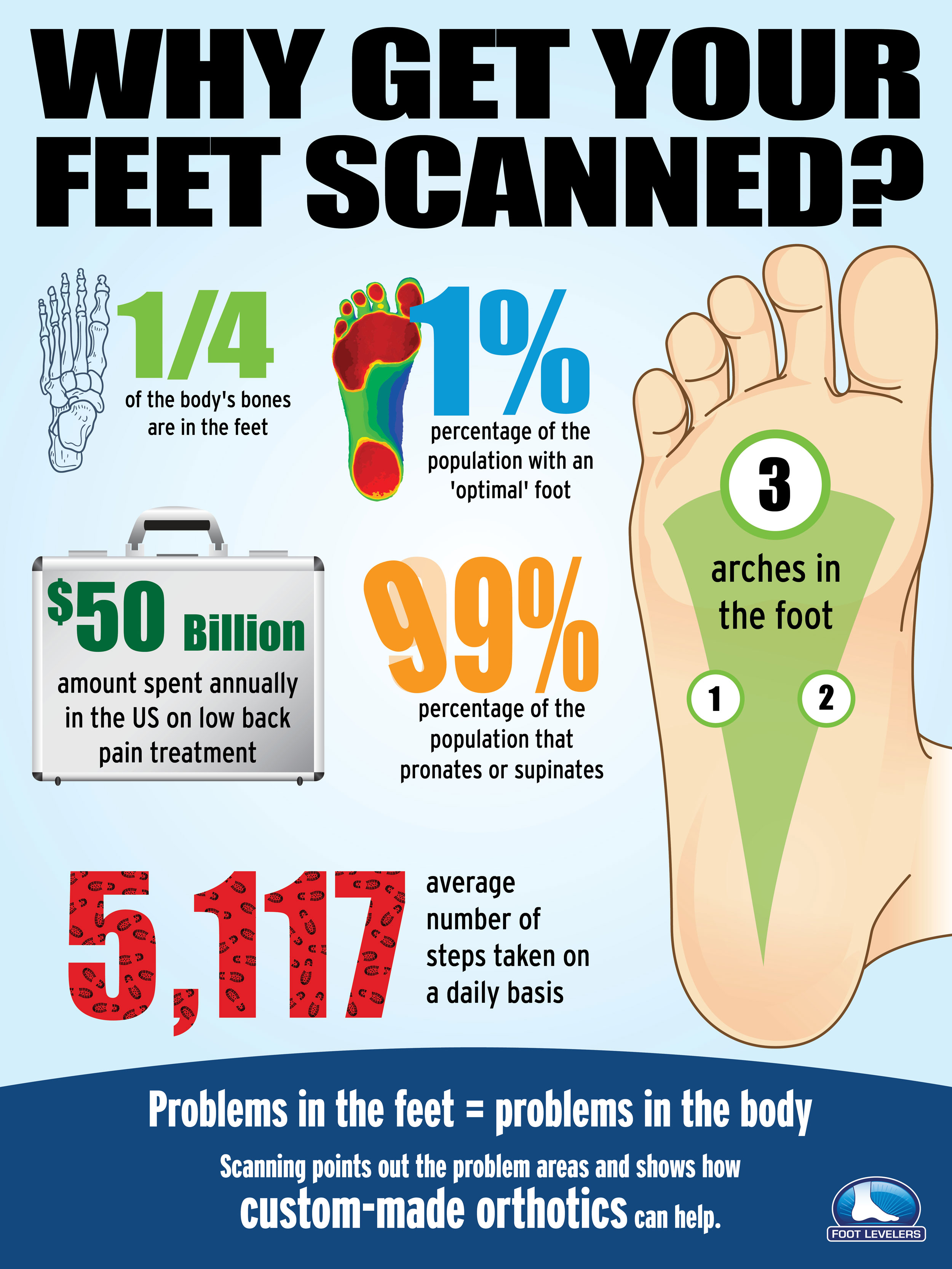 why get you foot scanned